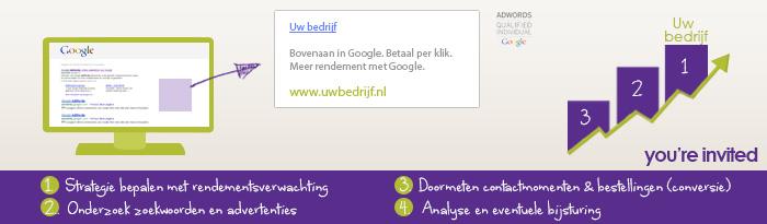 Google Adwords campagne Den Bosch