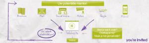 infographic over internetmarketing