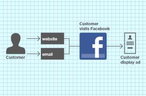 Facebook Exchange Retargeting
